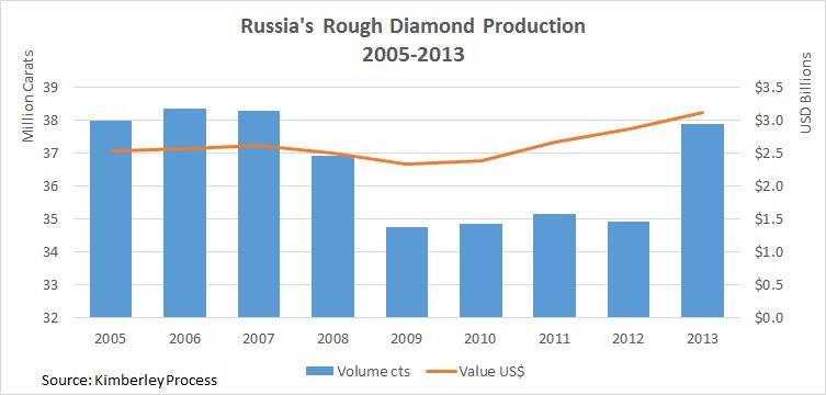 World's Top Diamond-Producing Countries - News from All Diamond